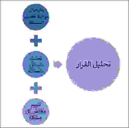 تحليل القرار (Decision Analysis DA)