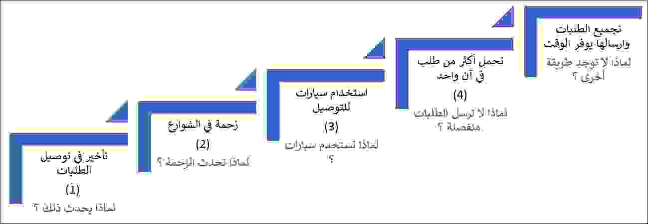 طريقة الأسباب الخمسة 5Whys
