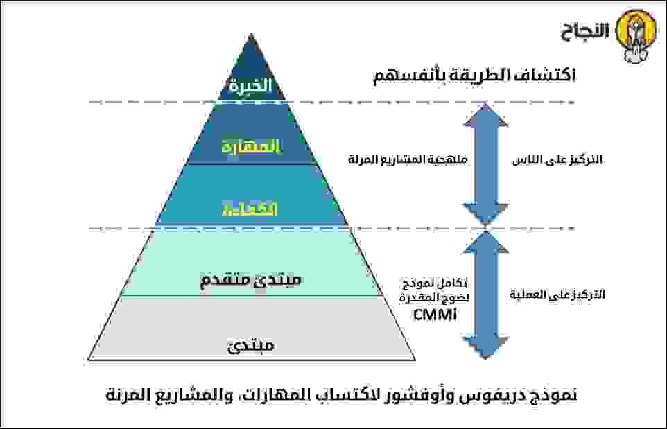 المراحل الخمس التي يجب أن يمر بها جميع الخبراء الحقيقيين
