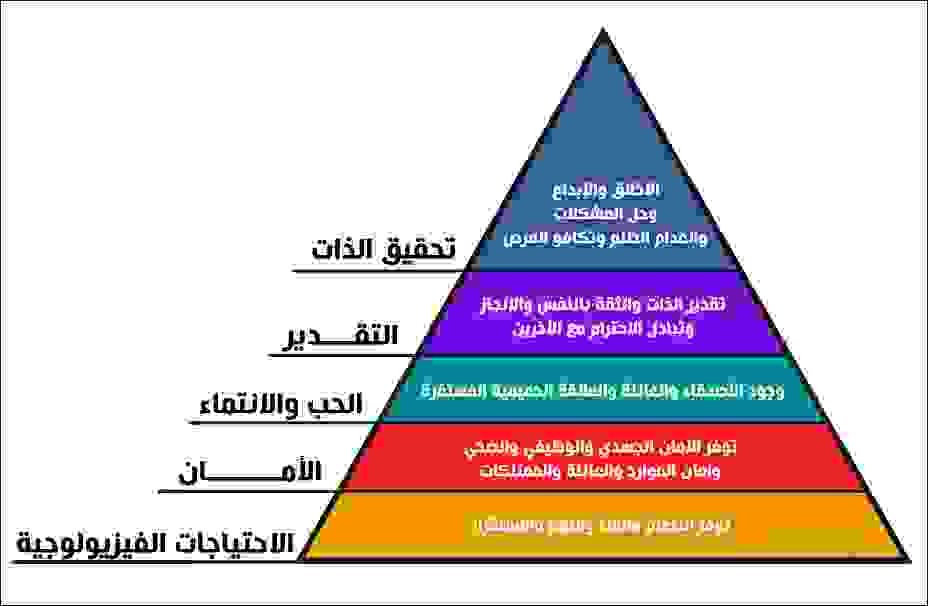 المستويات الخمسة من الاحتياجات الأساسية للإنسان