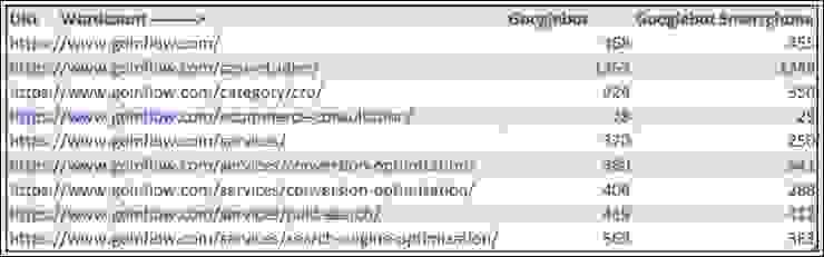 إجراء تدقيق على روابط الموقع في الهواتف المحمولة