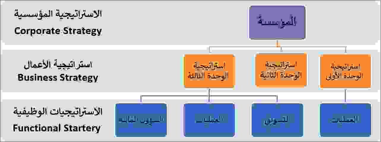 الاستراتيجيات الحديثة في إدارة العمليات