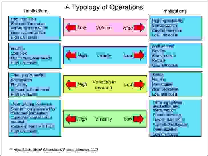 تصنيف العمليات وفقاً للمتغيرات الأربع
