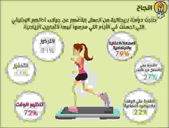 أظهرت دراسة بريطانية أنَّ أداء الناس في العمل كان أفضل في الأيام التي مارسوا فيها الرياضة