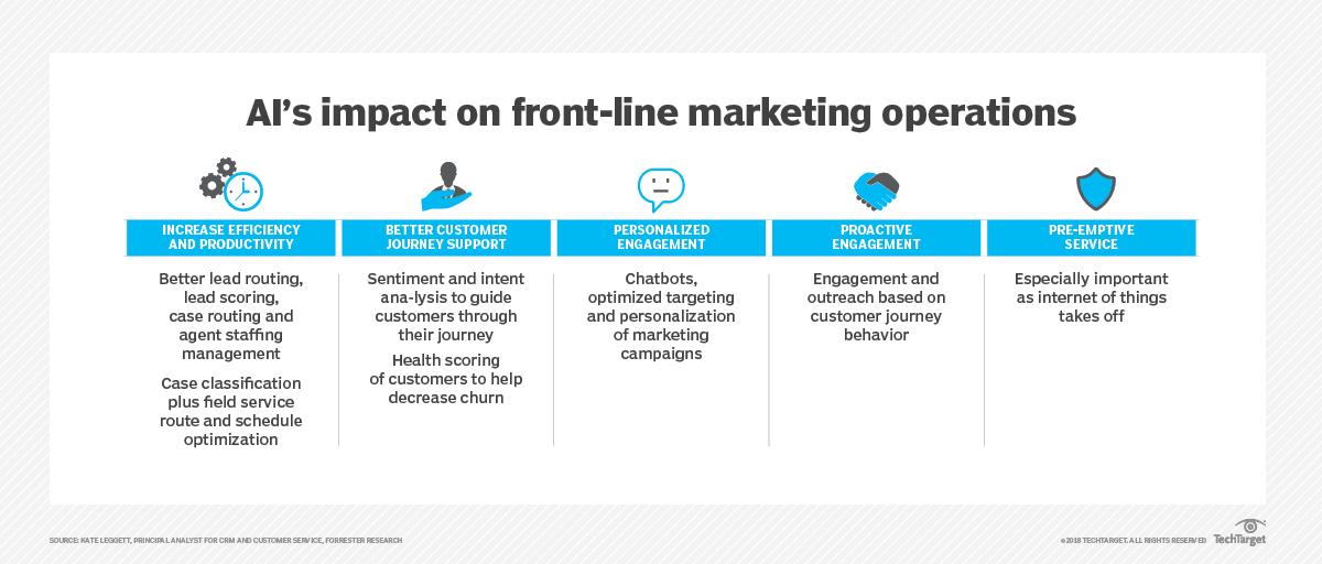 تأثير الذكاء الاصطناعى على عمليات التسويق على الخطوط الأمامية