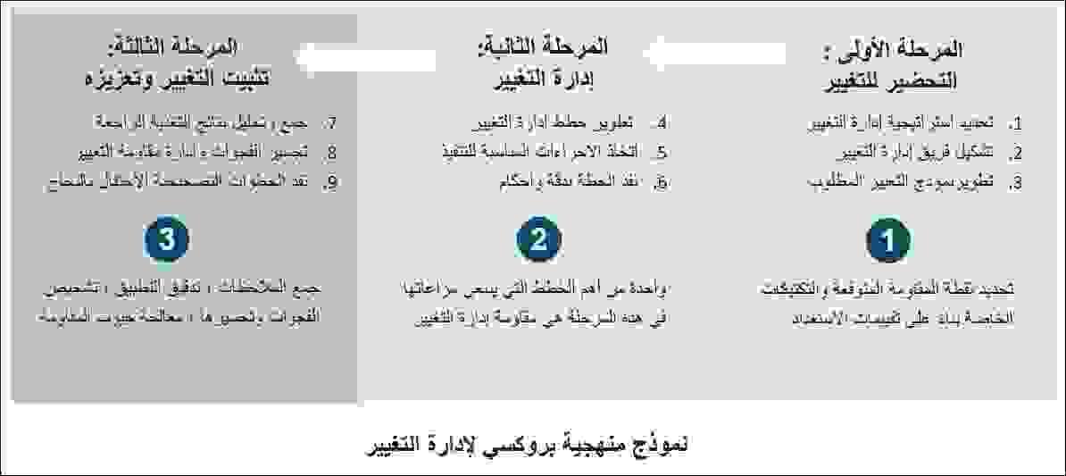 نموذج منهجية بروكسي لإدارة التغيير