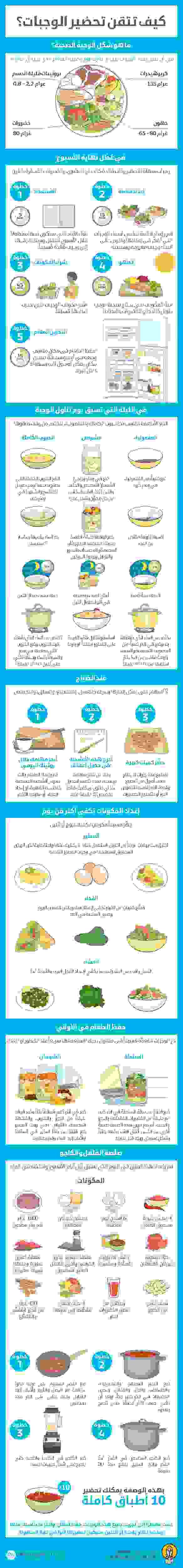 7 استراتيجيات لتناول الطعام الصحي