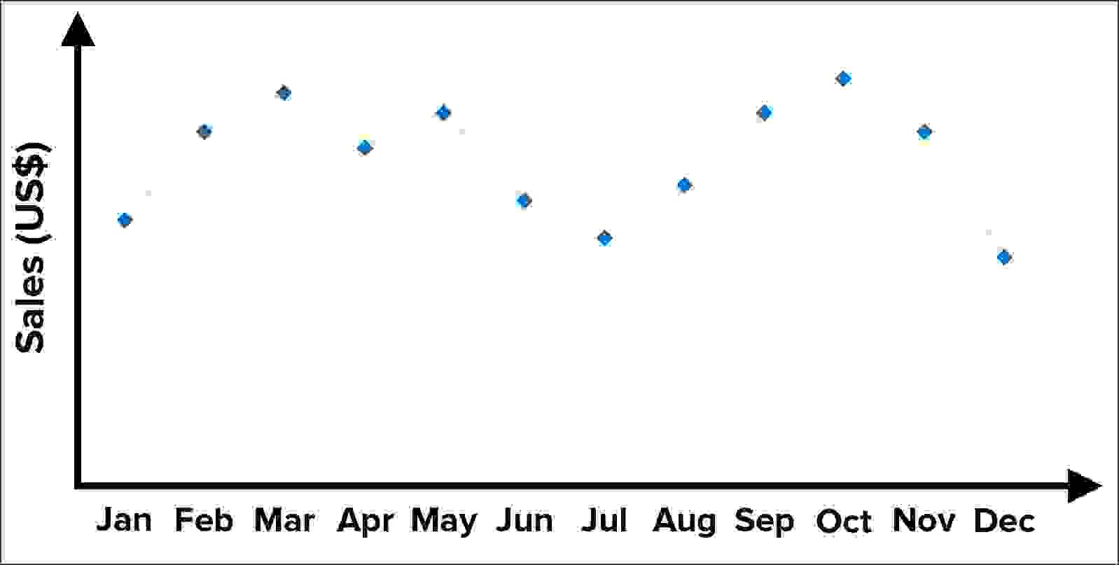 مثال على استخدام الرسوم البيانيّة الخطيّة