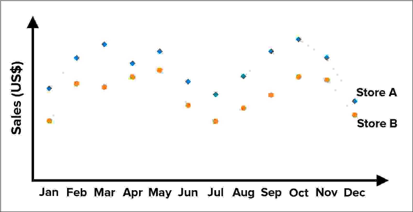 مثال على خط الرّسم البيانيّ مع سلسلة بيانات متعدّدة