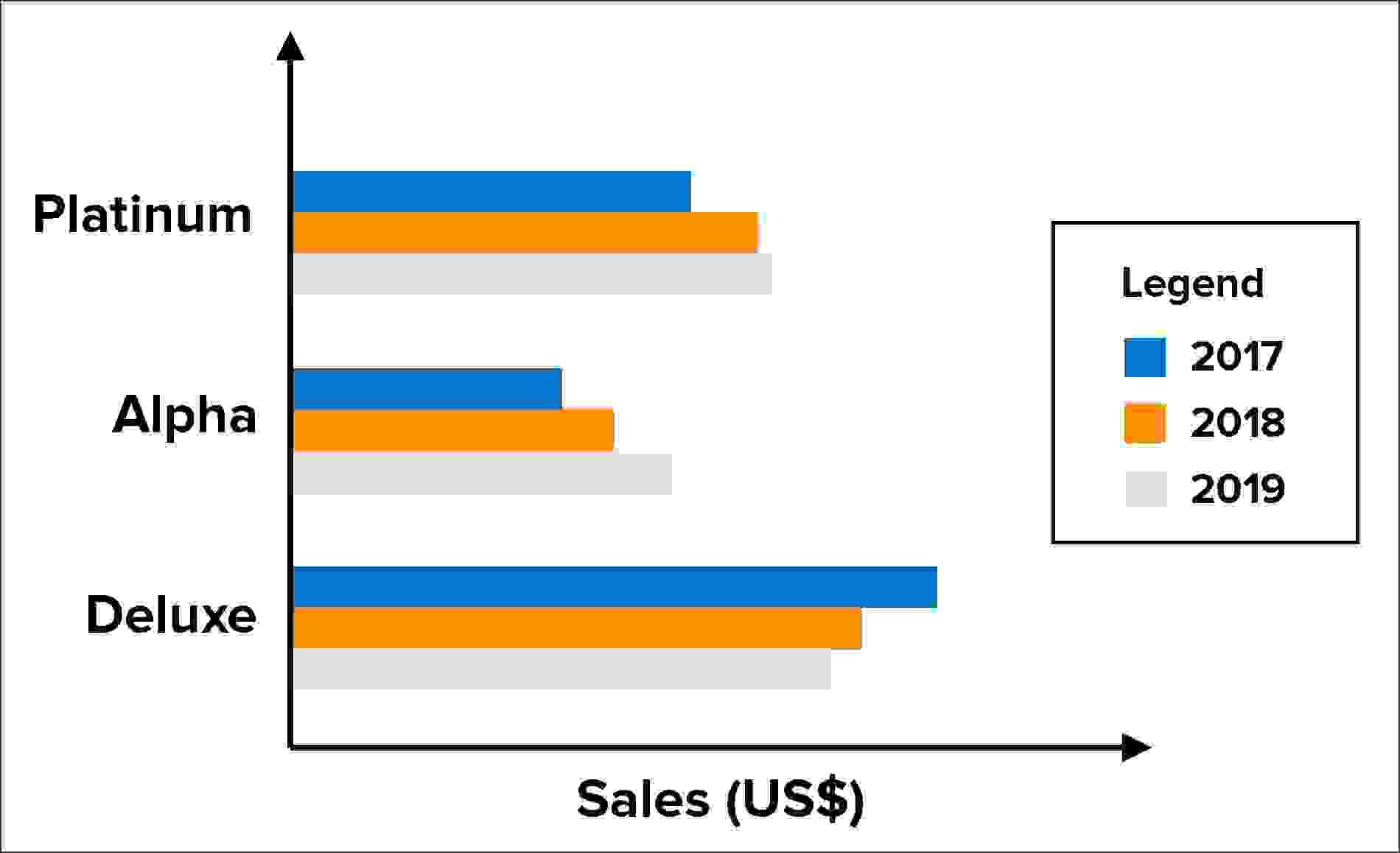الشكل (7) مثال على الرّسم البيانيّ الشّريطيّ الأفقيّ