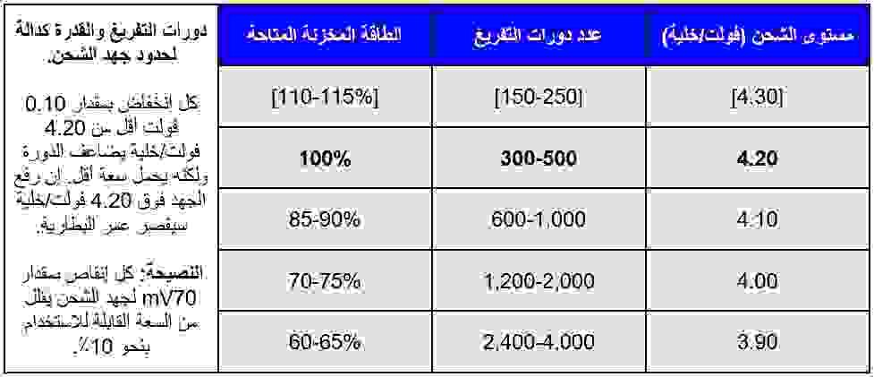 تأثير مستوى الشحن أو مستوى الجهد على بطاريات الليثيوم